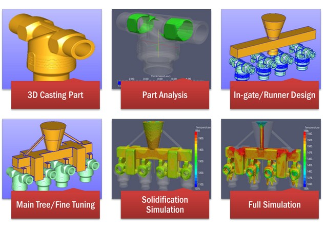 3d solidification modeling software for investment casting indian investment in african agriculture heatwave